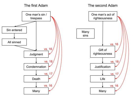 ¿Por qué se llama a Jesús el segundo Adán?